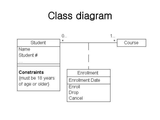 Lect 4 uml diagrams unified modeling language spm software 5 class diagram ccuart Gallery