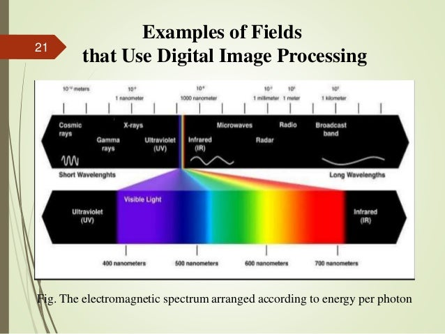 Fig. The electromagnetic spectrum arranged according to energy per photon Examples of Fields that Use Digital Image Proces...