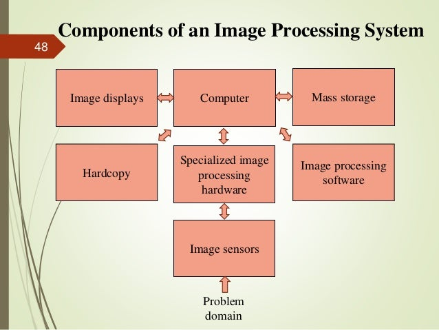 Components of an Image Processing System Image displays Computer Mass storage Specialized image processing hardware Hardco...
