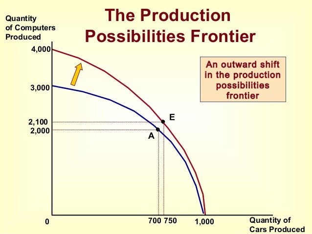 production possibility frontier Production possibility curves the production possibility curves is a hypothetical representation of the amount of two different goods that can be obtained by shifting resources from the production of one, to the production of the other .