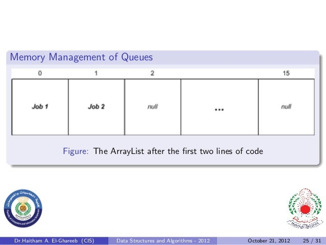 Memory Management of Queues                  Figure: The ArrayList after the first two lines of codeDr.Haitham A. El-Gharee...