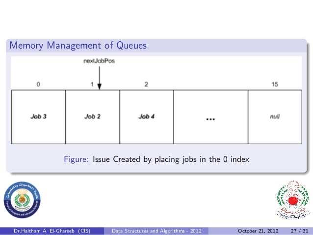 Memory Management of Queues                   Figure: Issue Created by placing jobs in the 0 indexDr.Haitham A. El-Ghareeb...