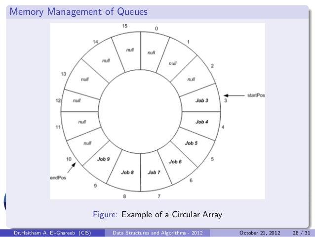 Memory Management of Queues                                 Figure: Example of a Circular ArrayDr.Haitham A. El-Ghareeb (C...