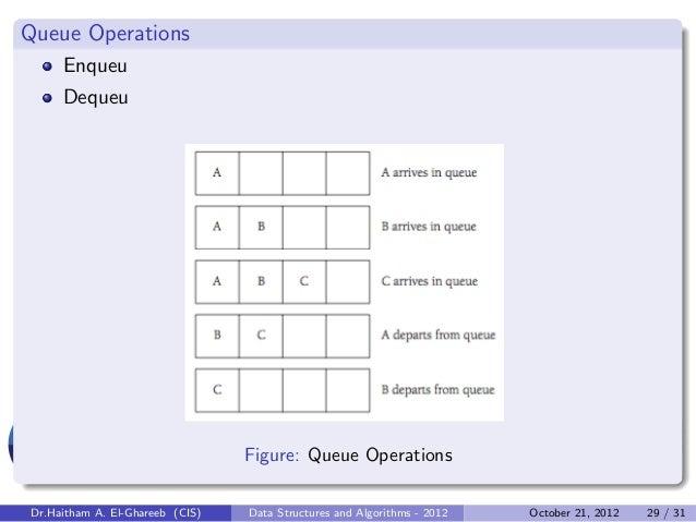 Queue Operations     Enqueu     Dequeu                                 Figure: Queue OperationsDr.Haitham A. El-Ghareeb (C...