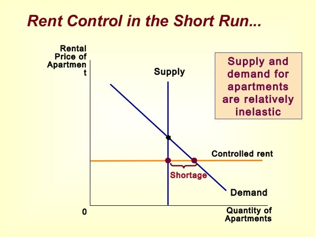 the demand and supply of rent control Analysis of rent control as a tax on housing  supply and demand are inelastic , initial shortage is small the primary effect is to reduce the.