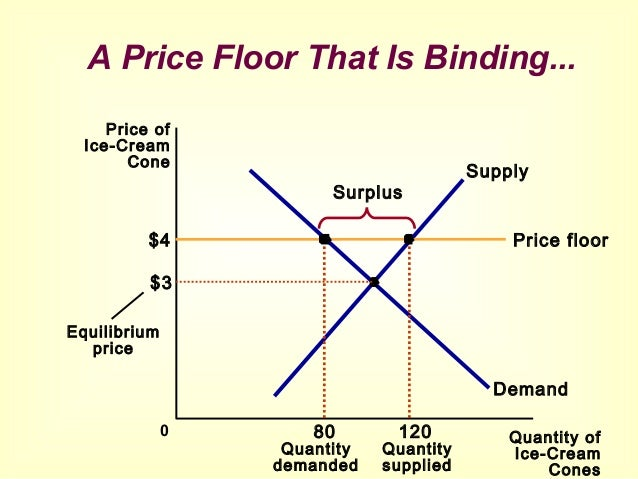 Beautiful A Price Floor That Is Binding.