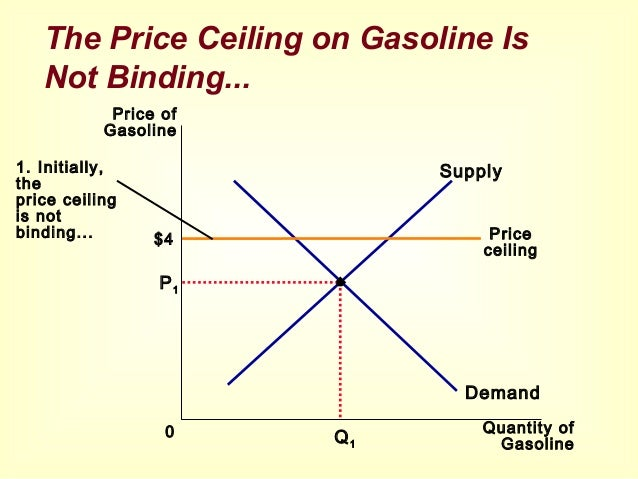 The Price Ceiling On Gasoline Is Not Binding.