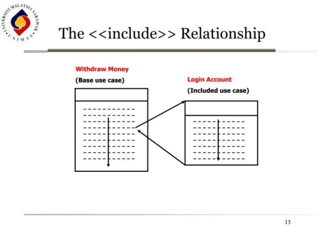 include and exclude relationship in uml