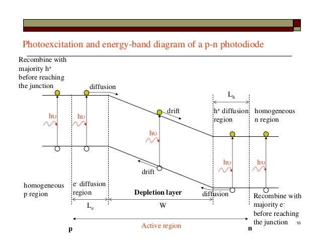 lect12 photodiode detectors