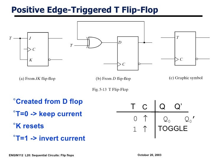 Positive Edge-Triggered T Flip-Flop  °Created from D flop                                                T C            Q ...