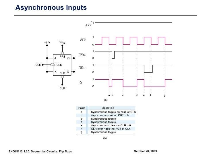 Asynchronous InputsENGIN112 L20: Sequential Circuits: Flip flops   October 20, 2003