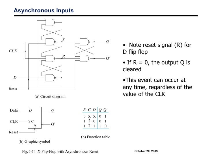 Asynchronous Inputs                                                • Note reset signal (R) for                            ...