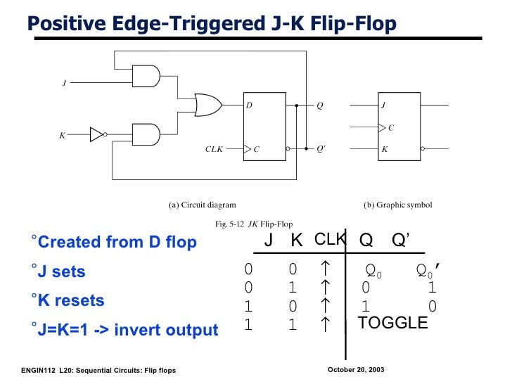 Positive Edge-Triggered J-K Flip-Flop  °Created from D flop                              J K CLK Q Q'  °J sets            ...