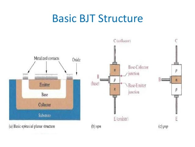 an introduction to the issue of bipolar junction transistor Ppt on diode transistor logic eecc341 - shaaban #1 lec # 19 winter 2001 2-14-2002 read only memory (rom) –structure of diode rom –types of roms.