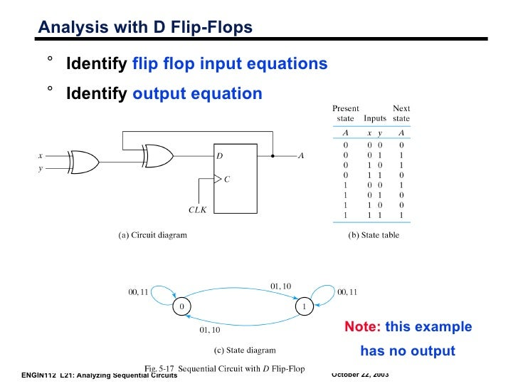 Analysis with D Flip-Flops      ° Identify flip flop input equations      ° Identify output equation                      ...