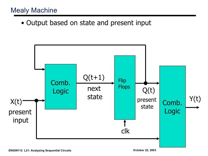 Mealy Machine        • Output based on state and present input                                              Q(t+1)   Flip ...