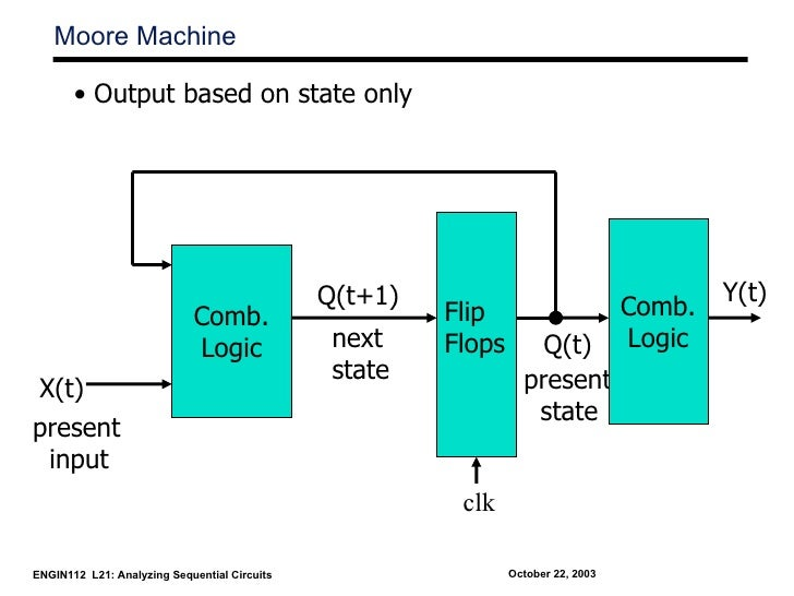 Moore Machine       • Output based on state only                                              Q(t+1)                      ...