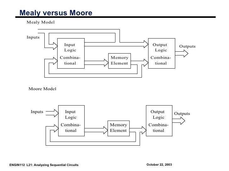 Mealy versus Moore          Mealy Model          Inputs                                  Input                    Output  ...