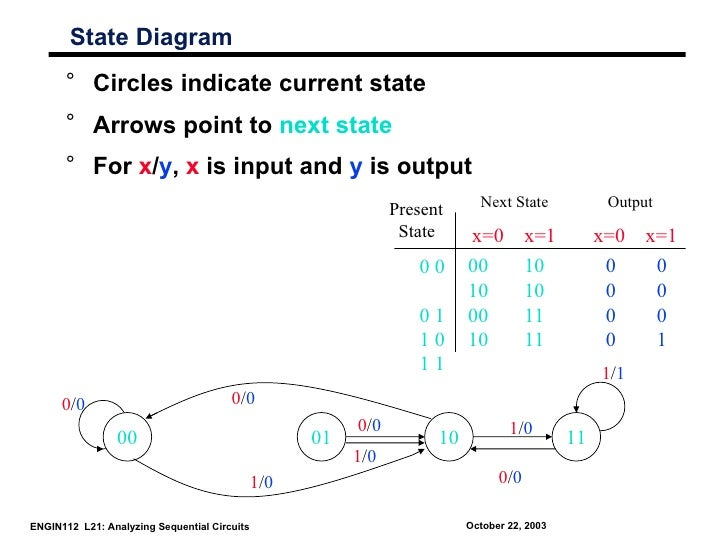 State Diagram      ° Circles indicate current state      ° Arrows point to next state      ° For x/y, x is input and y is ...