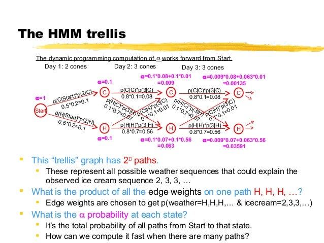 600.465 - Intro to NLP - J. Eisner 10 The HMM trellis The dynamic programming computation of α works forward from Start. D...