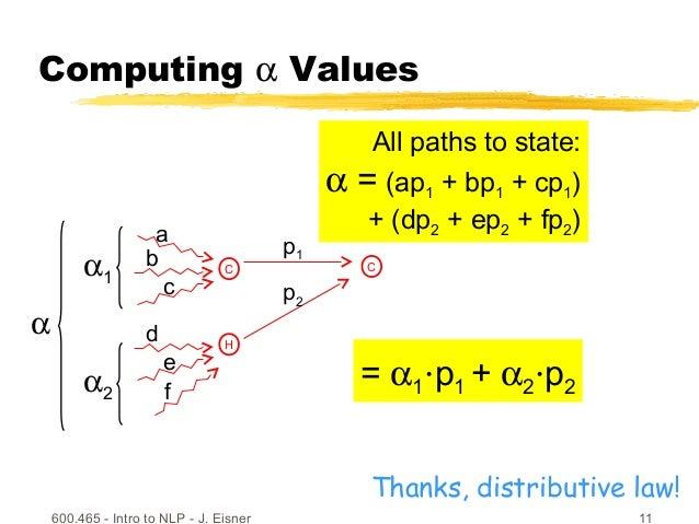 600.465 - Intro to NLP - J. Eisner 11 Computing α Values C H p2 f d e All paths to state: α = (ap1 + bp1 + cp1) + (dp2 + e...