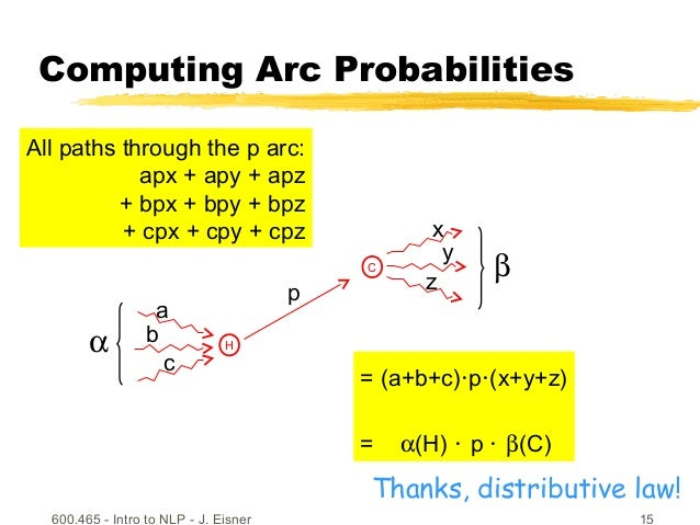 600.465 - Intro to NLP - J. Eisner 15 Computing Arc Probabilities C H p x y z a b c All paths through the p arc: apx + apy...