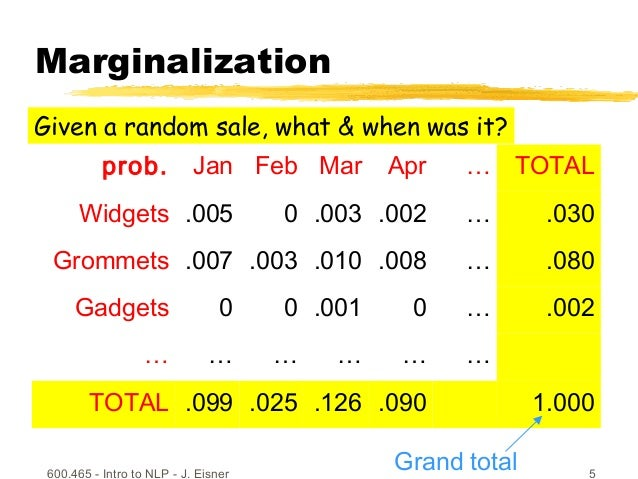 600.465 - Intro to NLP - J. Eisner 5 Marginalization prob. Jan Feb Mar Apr … TOTAL Widgets .005 0 .003 .002 … .030 Grommet...