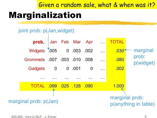 600.465 - Intro to NLP - J. Eisner 6 Marginalization prob. Jan Feb Mar Apr … TOTAL Widgets .005 0 .003 .002 … .030 Grommet...