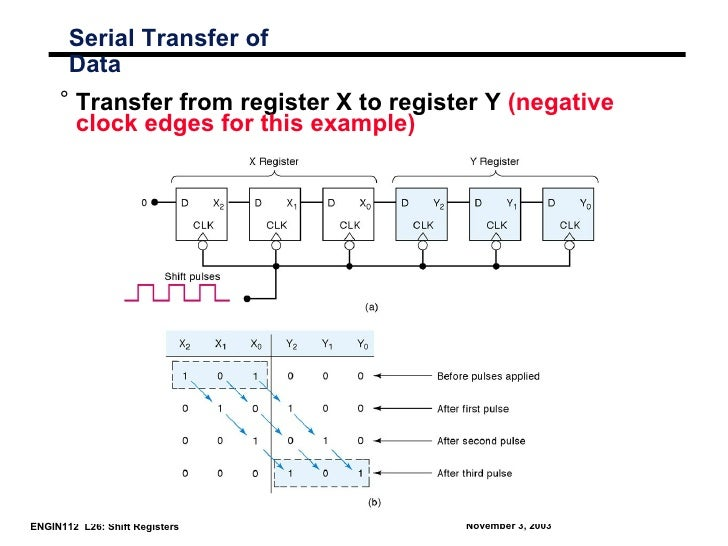 Serial Transfer of       Data     ° Transfer from register X to register Y (negative       clock edges for this example)EN...