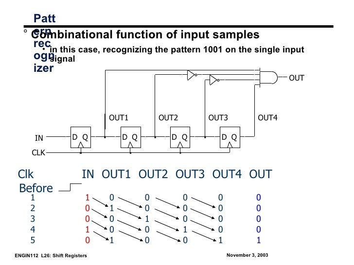 Patt     ern   ° Combinational function of input samples     recin this case, recognizing the pattern 1001 on the single i...