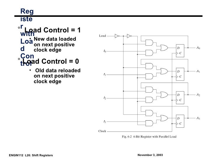 Reg      iste     °r Load Control = 1      with         •      Loa New data loaded           on next positive      d clock...