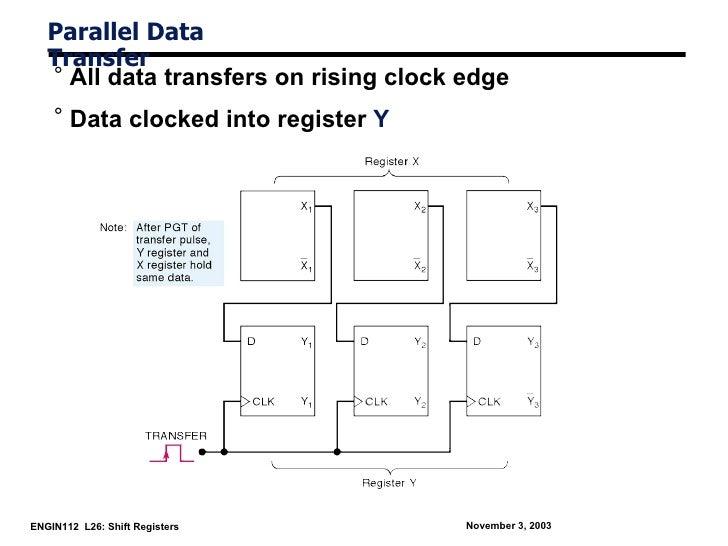 Parallel Data   Transfer   ° All data transfers on rising clock edge    ° Data clocked into register YENGIN112 L26: Shift ...
