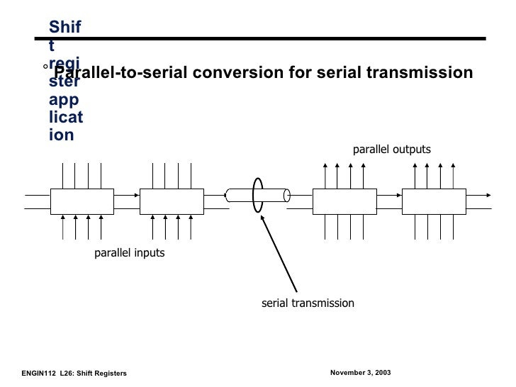 Shif      t     °regi       Parallel-to-serial conversion for serial transmission      ster      app      licat      ion  ...