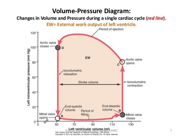 pressure  volume diagram lect 5 aug 15 cardiac mech  lect 5 aug 15 cardiac mech