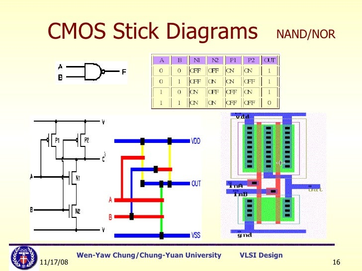 Lect5stickdiagramlayoutrules cmos stick diagrams nandnor ccuart Images