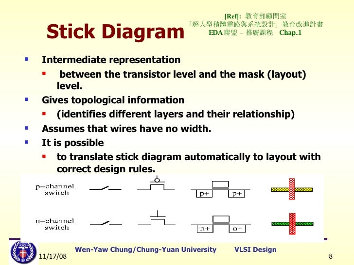 Lect5stickdiagramlayoutrules b notations of the stick diagram 8 ccuart Image collections
