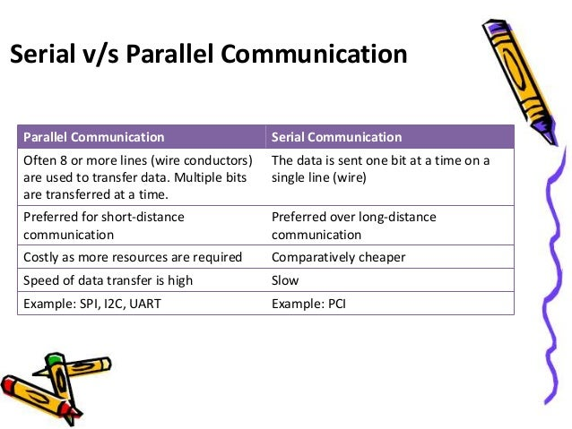 Serial Communication in 8051