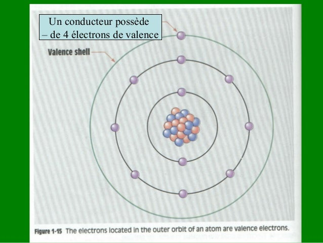 Qu'est-ce que l'électricité ? • C'est un transfert d'électron d'un atome à un autre à l'intérieur d'un conducteur. Chauffe...