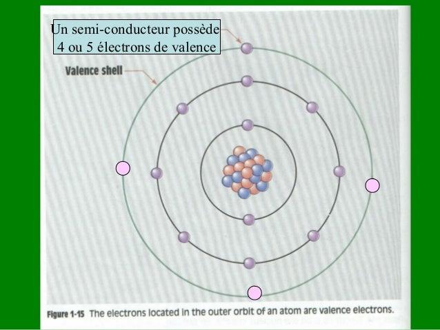 Déplacement des électrons