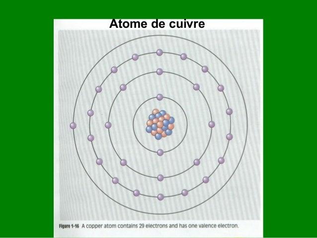 Exemples de bons conducteurs • • • • •  Argent: 1 électron de valence Cuivre: 1 électron de valence Or: 1 électron de vale...