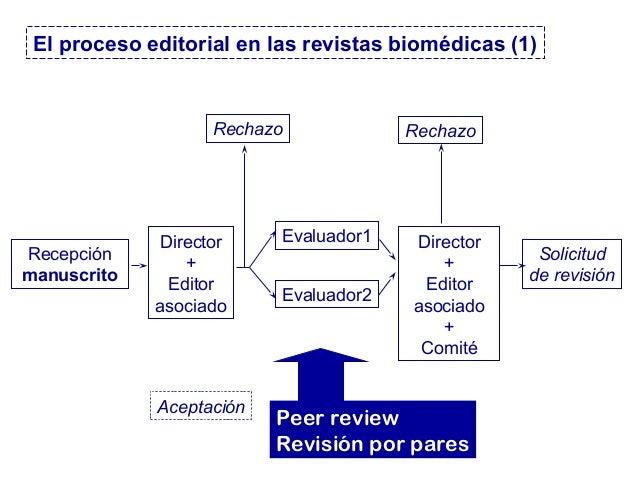 Recepción manuscrito Director + Editor asociado Evaluador1 Evaluador2 Director + Editor asociado + Comité Solicitud de rev...