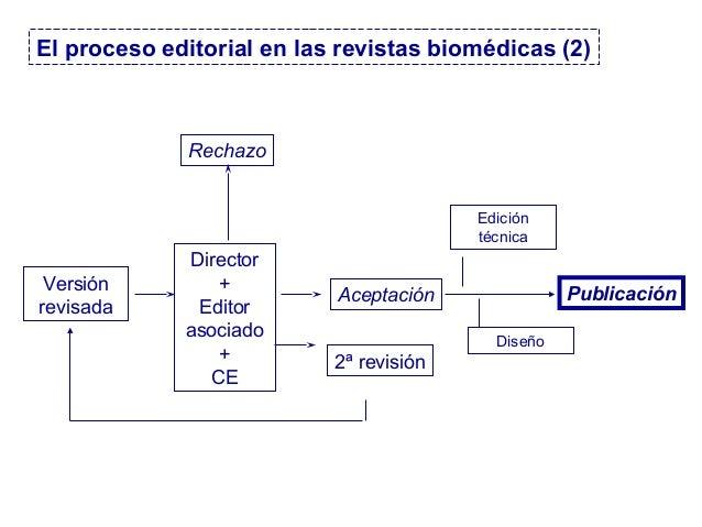 Versión revisada Director + Editor asociado + CE Publicación Rechazo 2ª revisión Aceptación Diseño Edición técnica El proc...