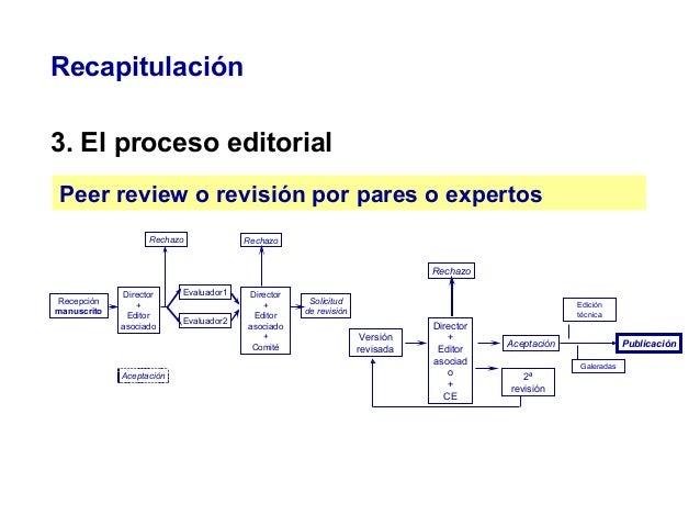 Recapitulación 3. El proceso editorial Peer review o revisión por pares o expertos Recepción manuscrito Director + Editor ...