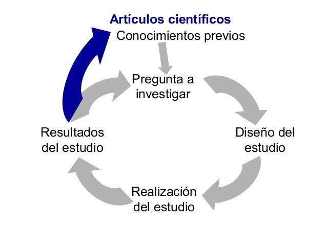 Pregunta a investigar Diseño del estudio Realización del estudio Resultados del estudio Conocimientos previos Artículos ci...