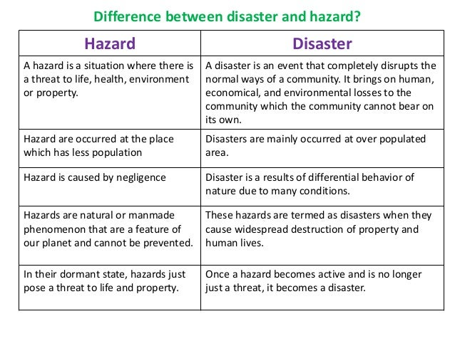Natural Hazard And Natural Disaster Difference