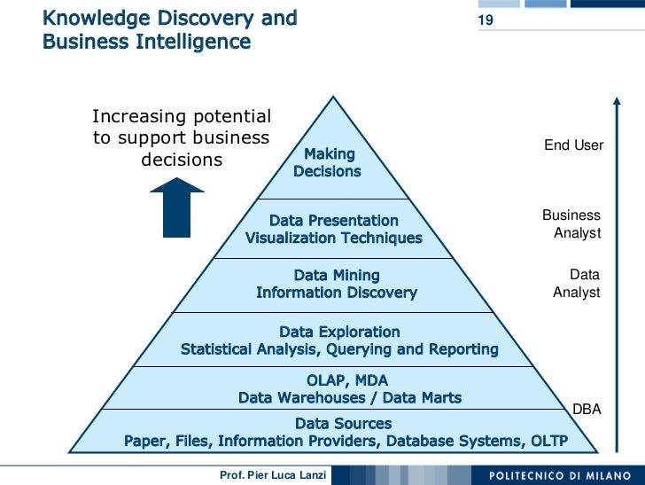 dissertation knowledge discovery in databases Knowledge discovery in databases for intrusion detection, disease classification and beyond [gideon lee berger bud mishra] -- as the number of networked computers.