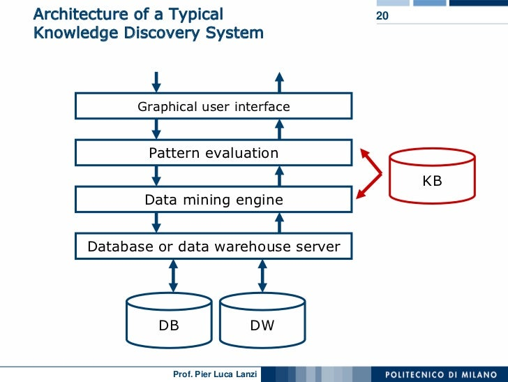 Lecture 01 data mining architecture ccuart Images