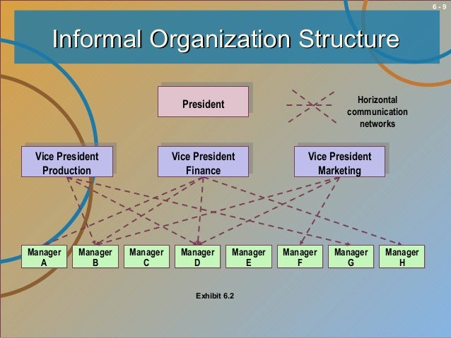 communication structure for an organization The advantage of a matrix organizational structure is that employees have   operating within a defined structure, with good communication.