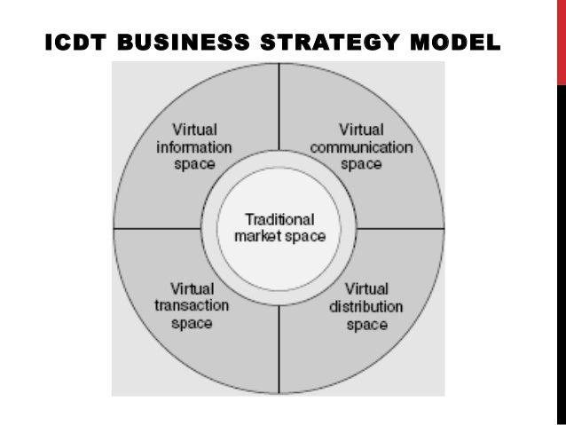 Lecture 03 E Business Models Khalid Khan