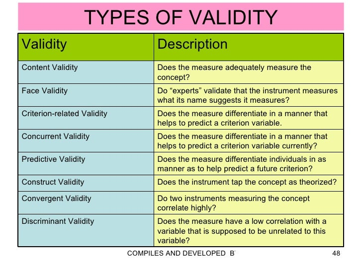 types of validity in research